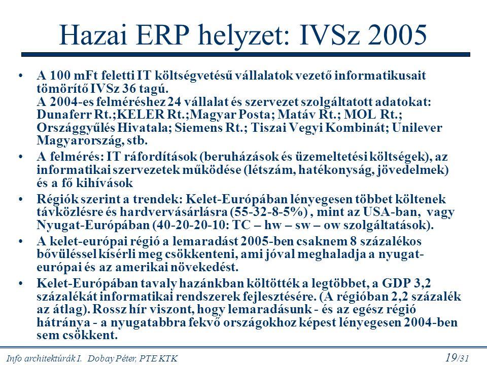Hazai ERP helyzet: IVSz 2005