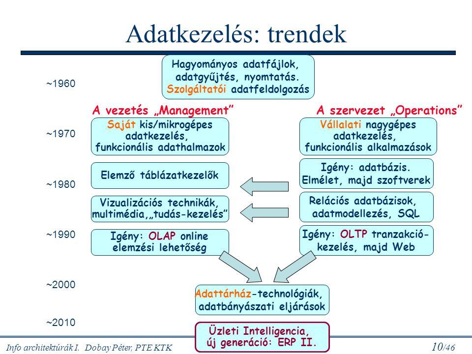 """Adatkezelés: trendek A vezetés """"Management A szervezet """"Operations"""