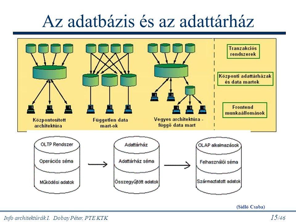 Az adatbázis és az adattárház