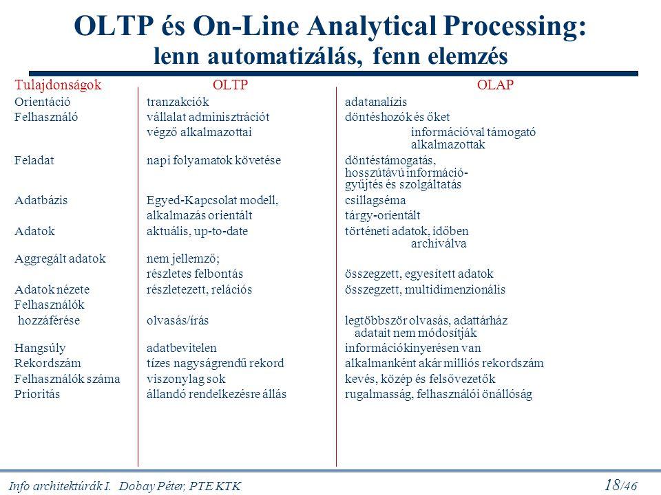 OLTP és On-Line Analytical Processing: lenn automatizálás, fenn elemzés