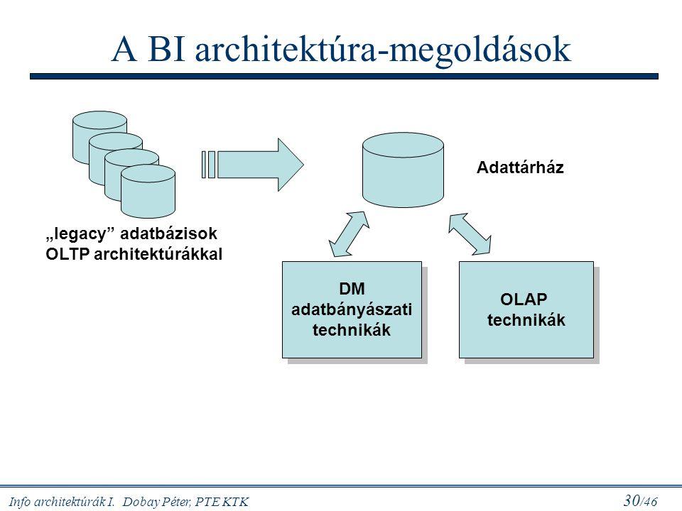 A BI architektúra-megoldások