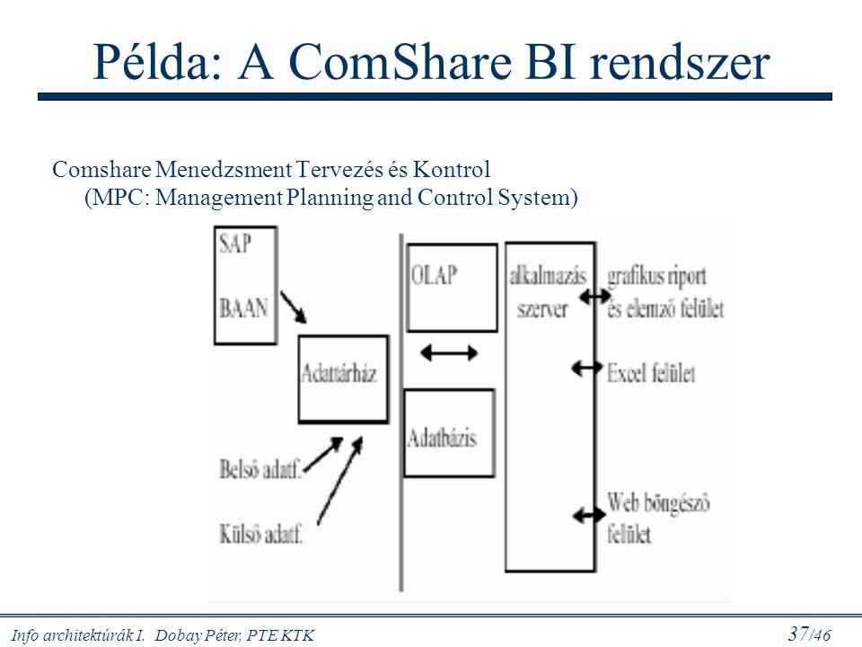Példa: A ComShare BI rendszer