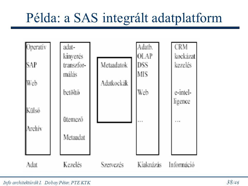 Példa: a SAS integrált adatplatform