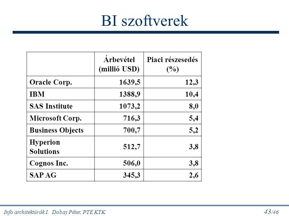 BI szoftverek Árbevétel (millió USD) Piaci részesedés (%) Oracle Corp.