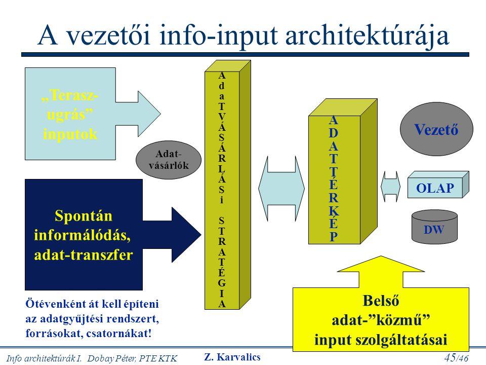 A vezetői info-input architektúrája