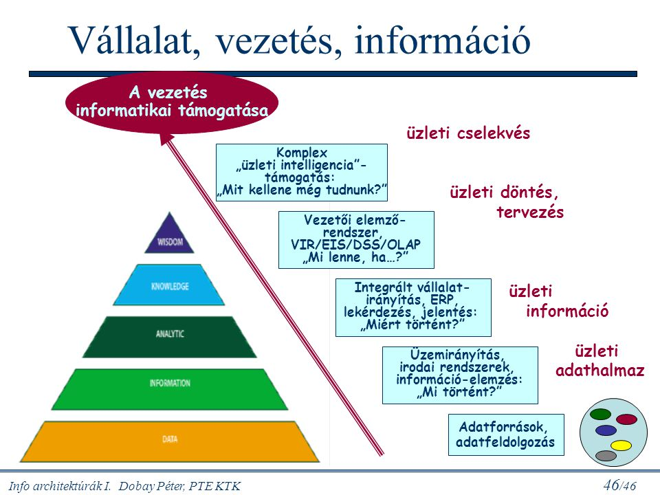 Vállalat, vezetés, információ