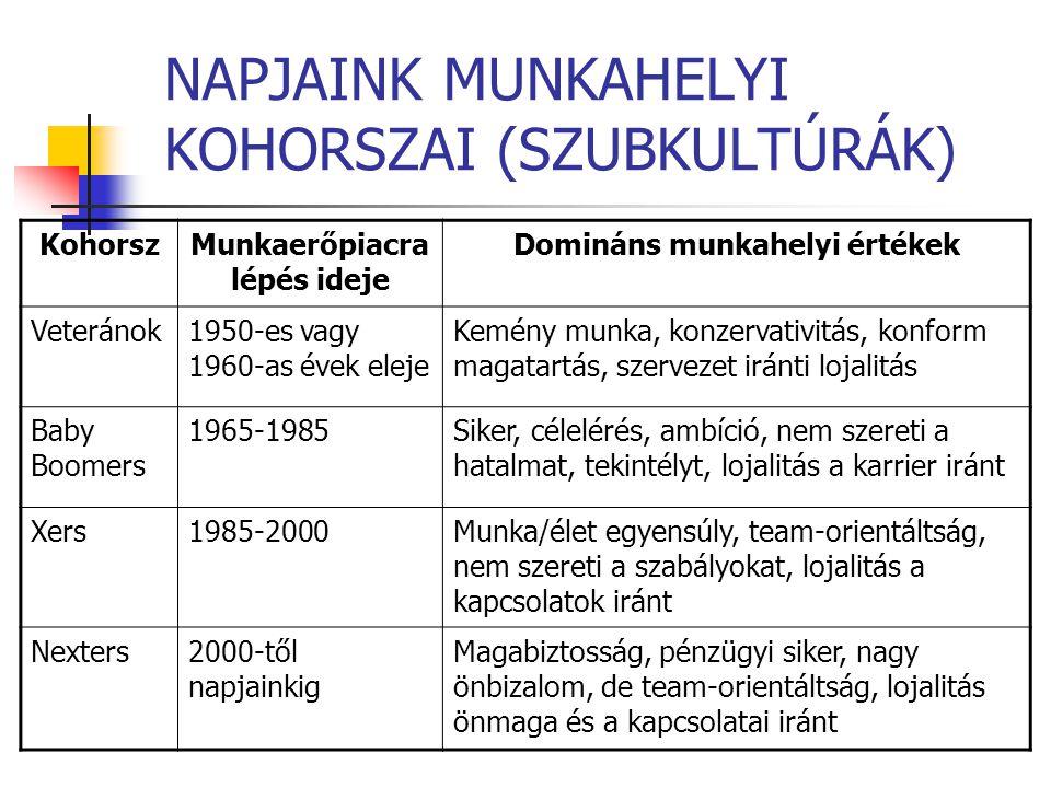 NAPJAINK MUNKAHELYI KOHORSZAI (SZUBKULTÚRÁK)