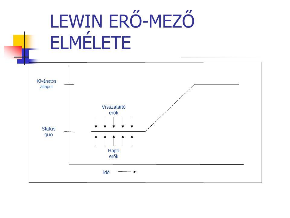 LEWIN ERŐ-MEZŐ ELMÉLETE