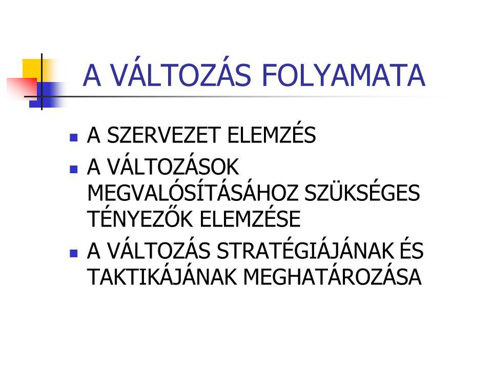A VÁLTOZÁS FOLYAMATA A SZERVEZET ELEMZÉS