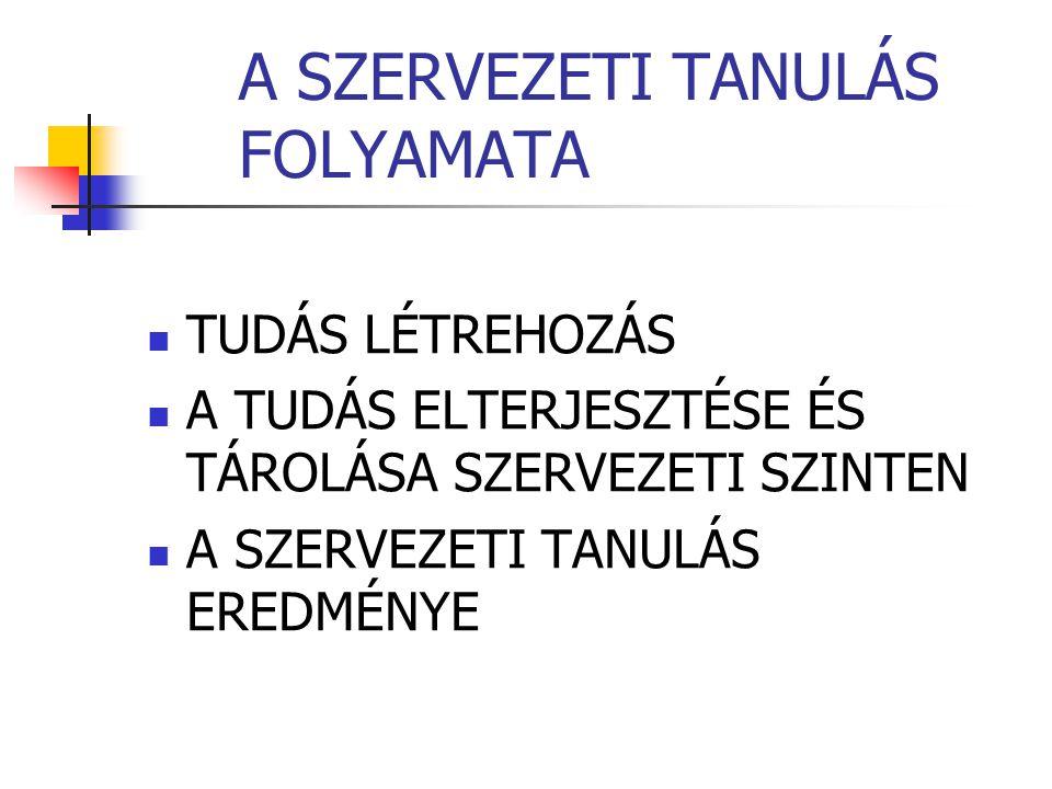 A SZERVEZETI TANULÁS FOLYAMATA