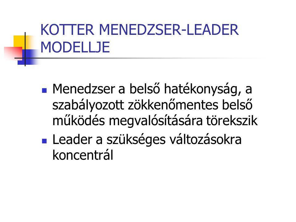 KOTTER MENEDZSER-LEADER MODELLJE