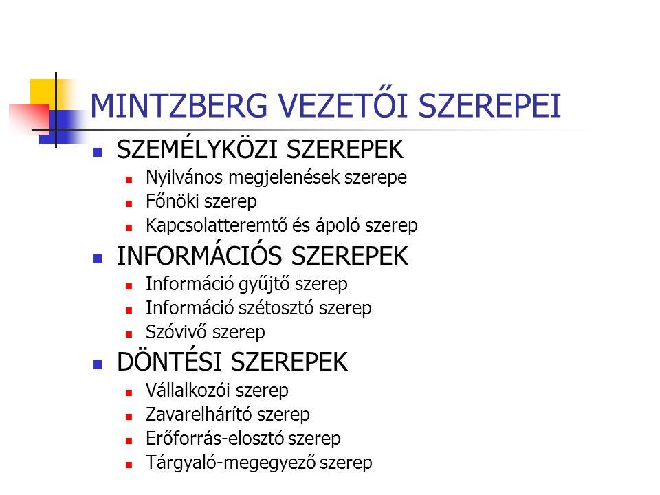 MINTZBERG VEZETŐI SZEREPEI