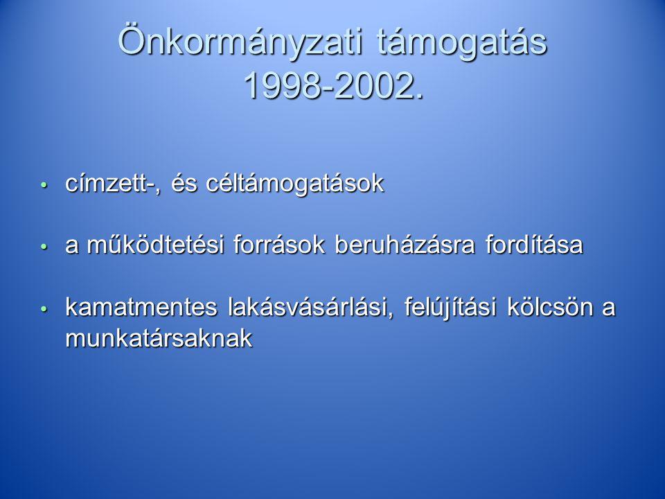 Önkormányzati támogatás 1998-2002.