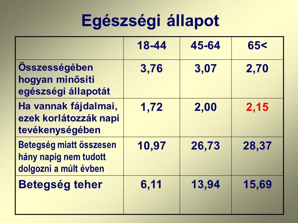 Egészségi állapot 18-44 45-64 65< 3,76 3,07 2,70 1,72 2,00 2,15