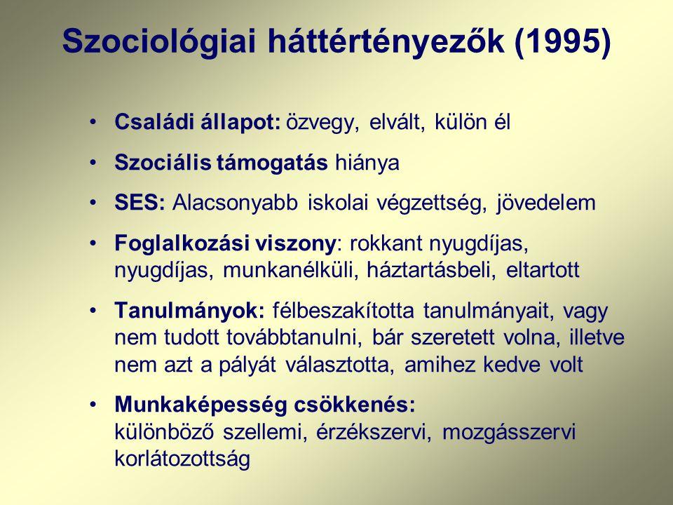 Szociológiai háttértényezők (1995)
