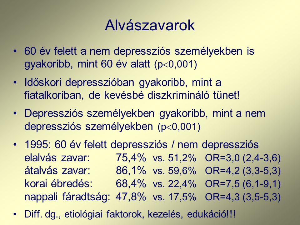 Alvászavarok 60 év felett a nem depressziós személyekben is gyakoribb, mint 60 év alatt (p0,001)