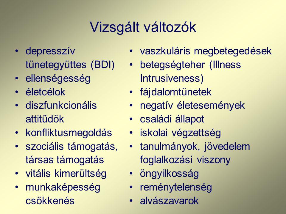 Vizsgált változók depresszív tünetegyüttes (BDI) ellenségesség