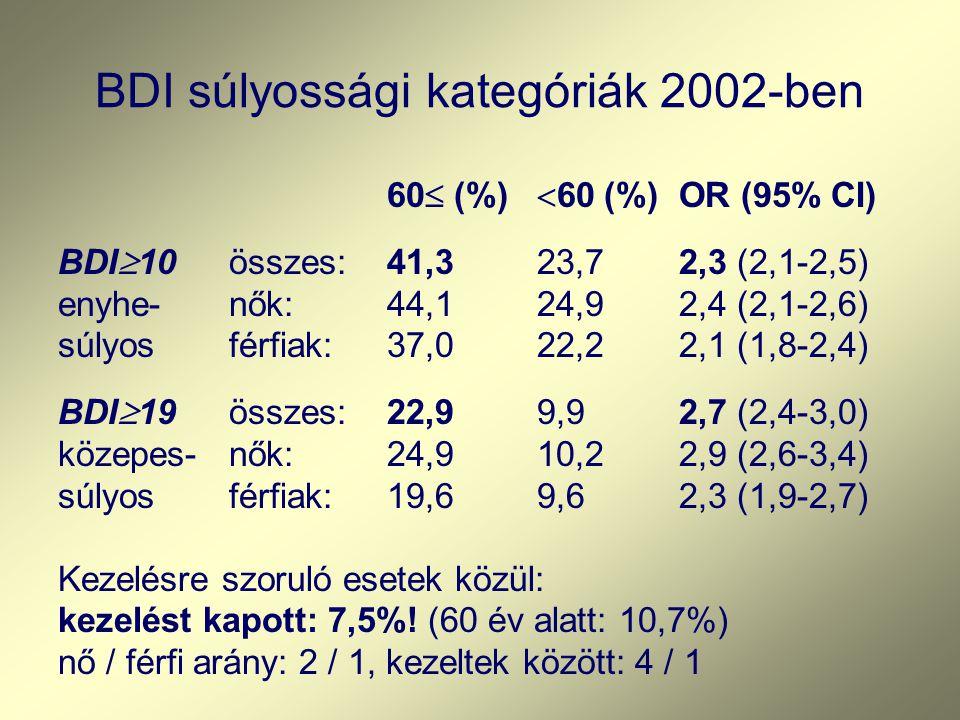 BDI súlyossági kategóriák 2002-ben