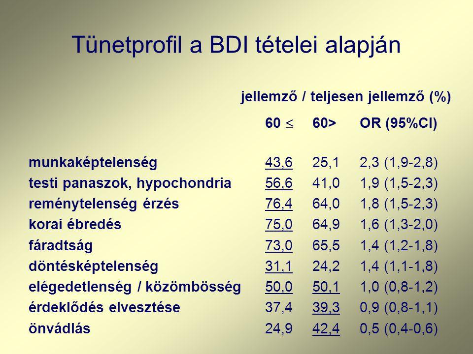 Tünetprofil a BDI tételei alapján