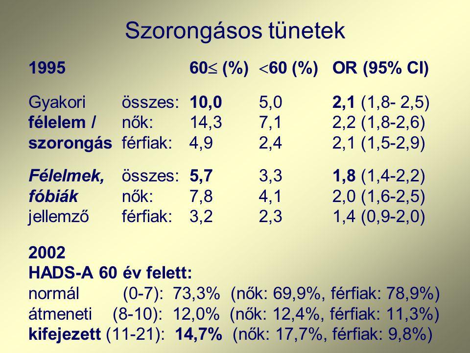 Szorongásos tünetek 1995 60 (%) 60 (%) OR (95% CI)