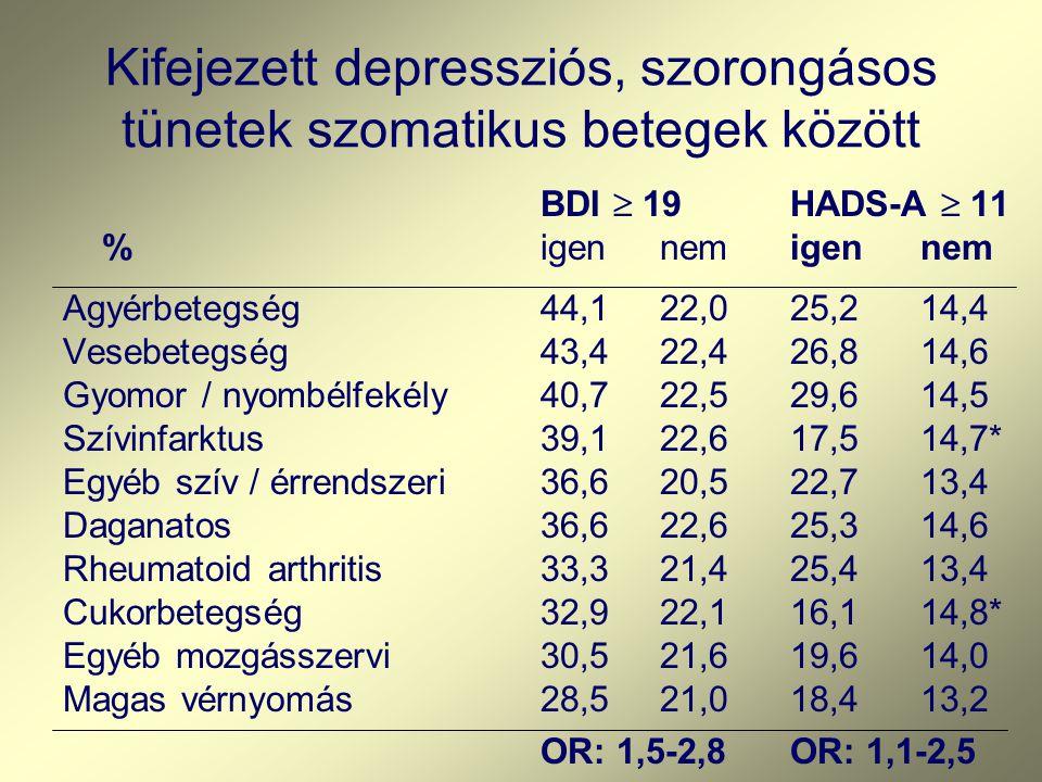Kifejezett depressziós, szorongásos tünetek szomatikus betegek között