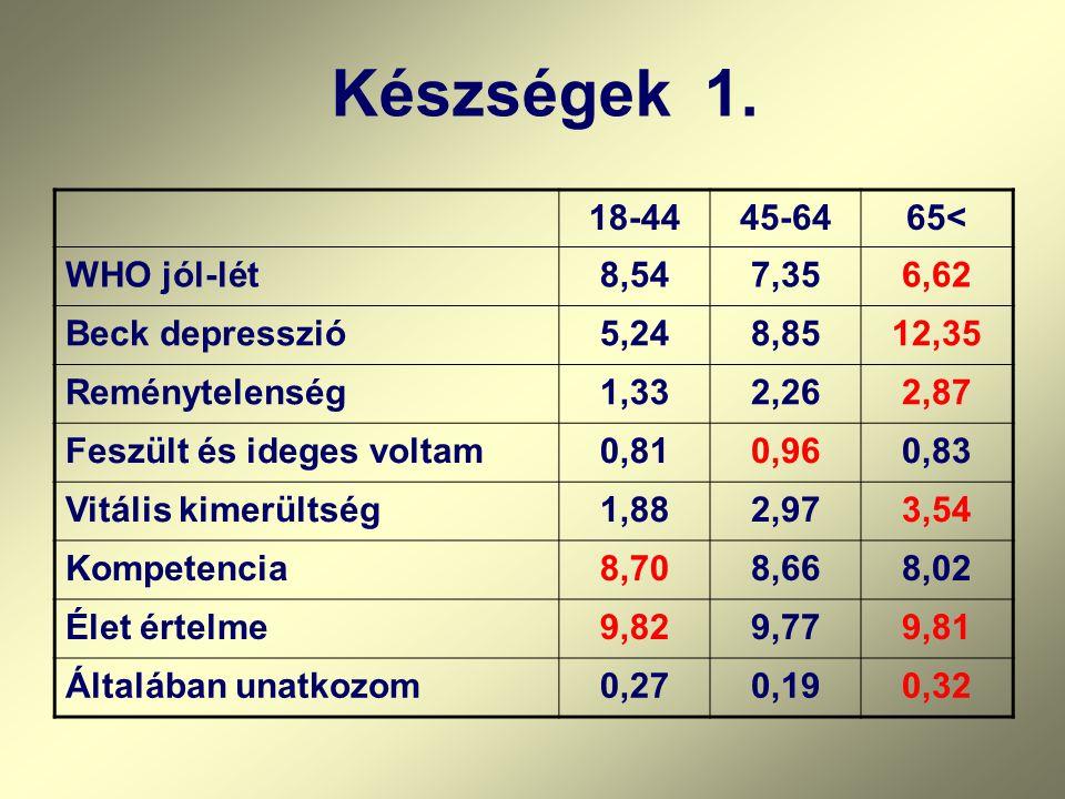 Készségek 1. 18-44 45-64 65< WHO jól-lét 8,54 7,35 6,62