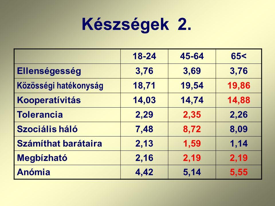 Készségek 2. 18-24 45-64 65< Ellenségesség 3,76 3,69