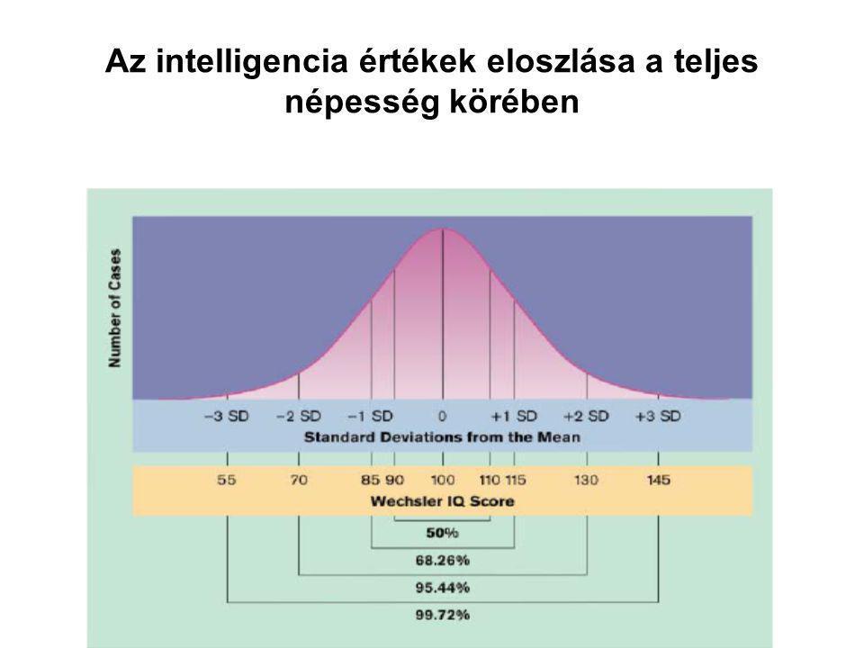 Az intelligencia értékek eloszlása a teljes népesség körében