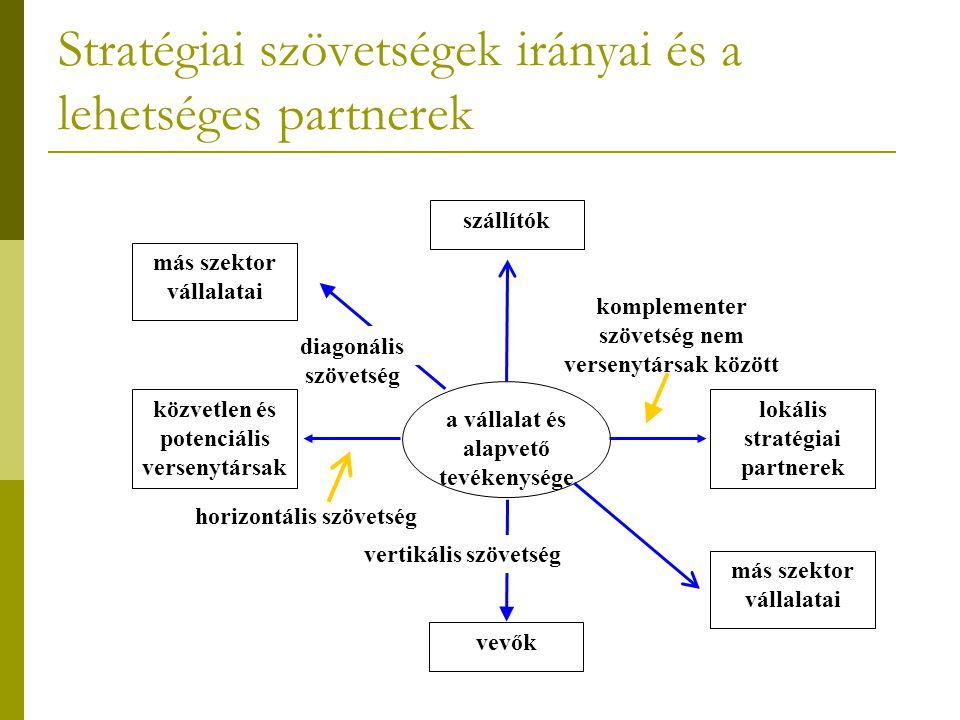Stratégiai szövetségek irányai és a lehetséges partnerek