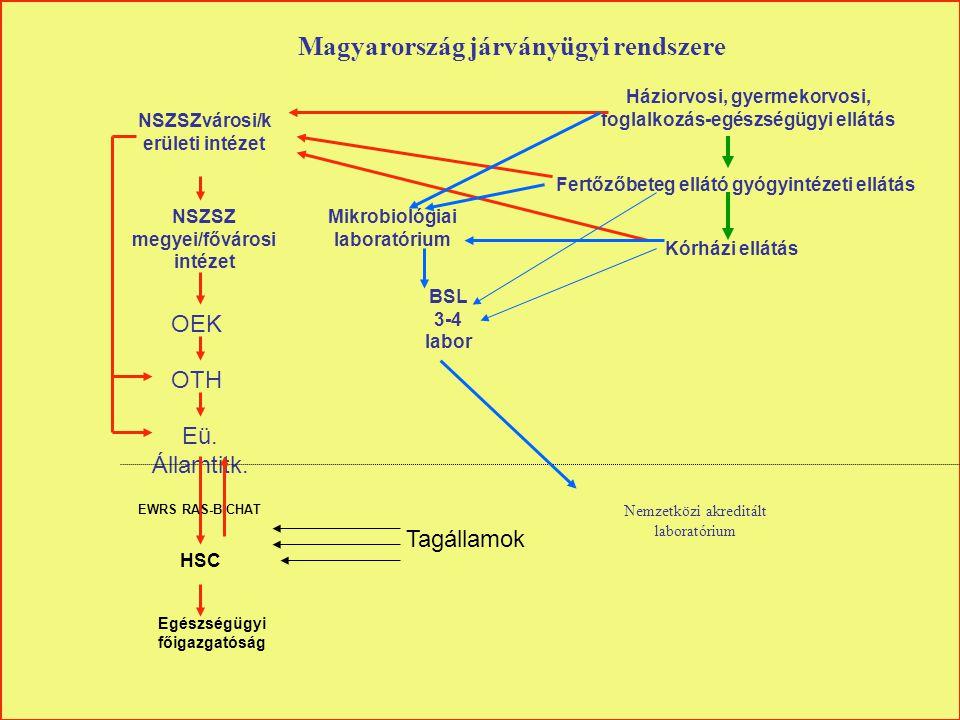 Magyarország járványügyi rendszere