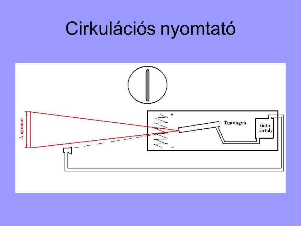Cirkulációs nyomtató