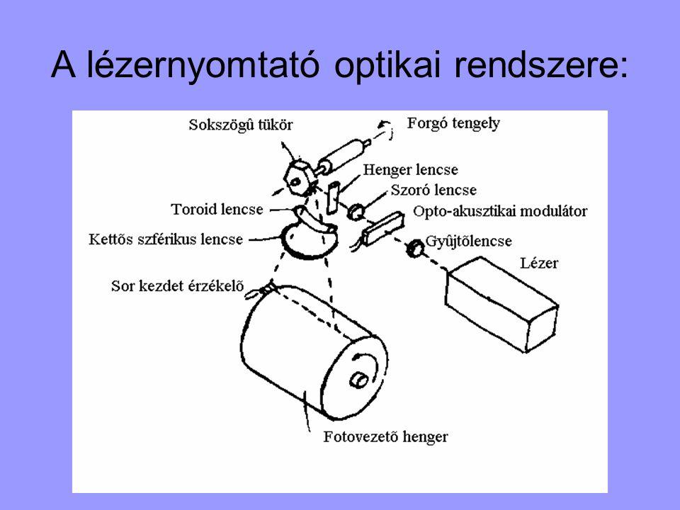 A lézernyomtató optikai rendszere: