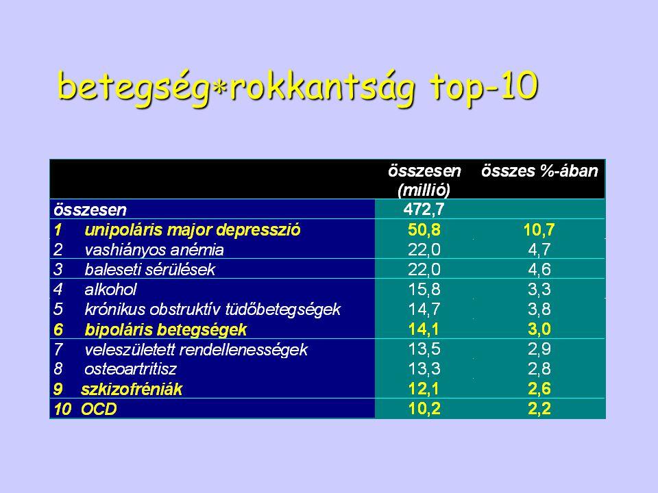 betegségrokkantság top-10