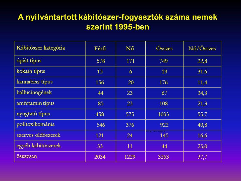 A nyilvántartott kábítószer-fogyasztók száma nemek szerint 1995-ben