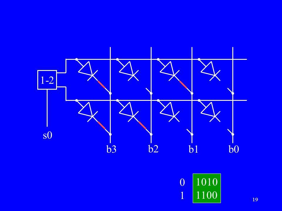 1-2 s0 b3 b2 b1 b0 1 1010 1100
