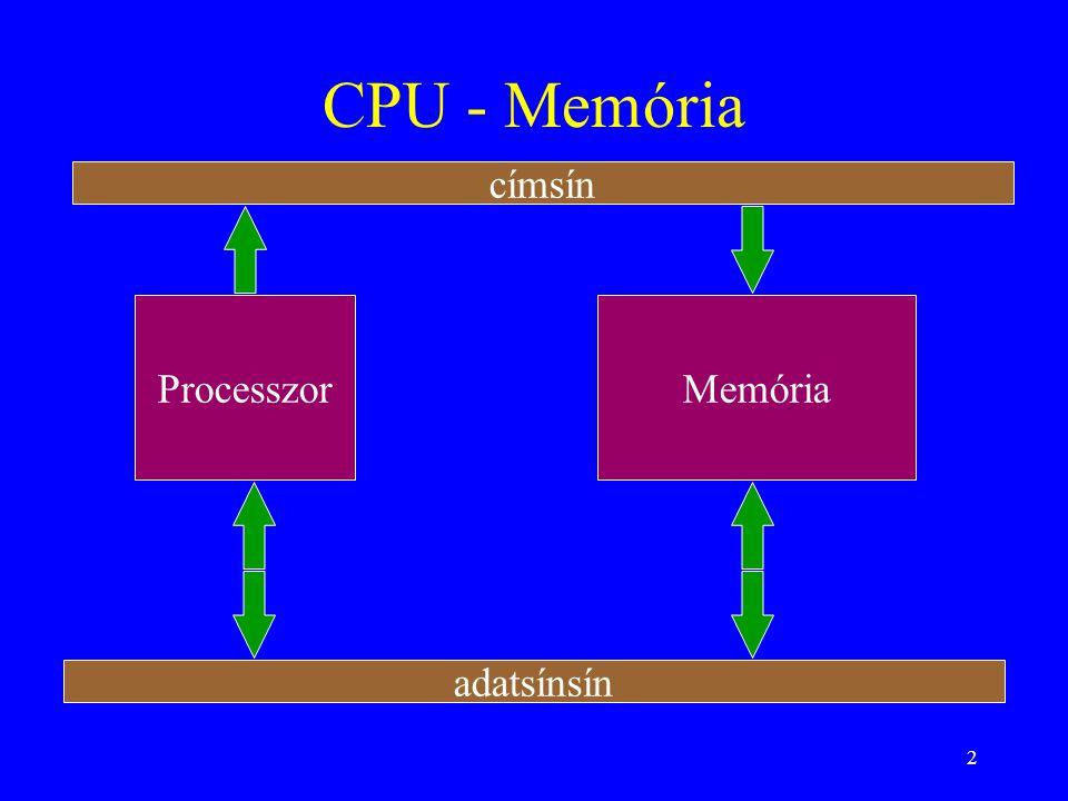 CPU - Memória címsín Processzor Memória adatsínsín