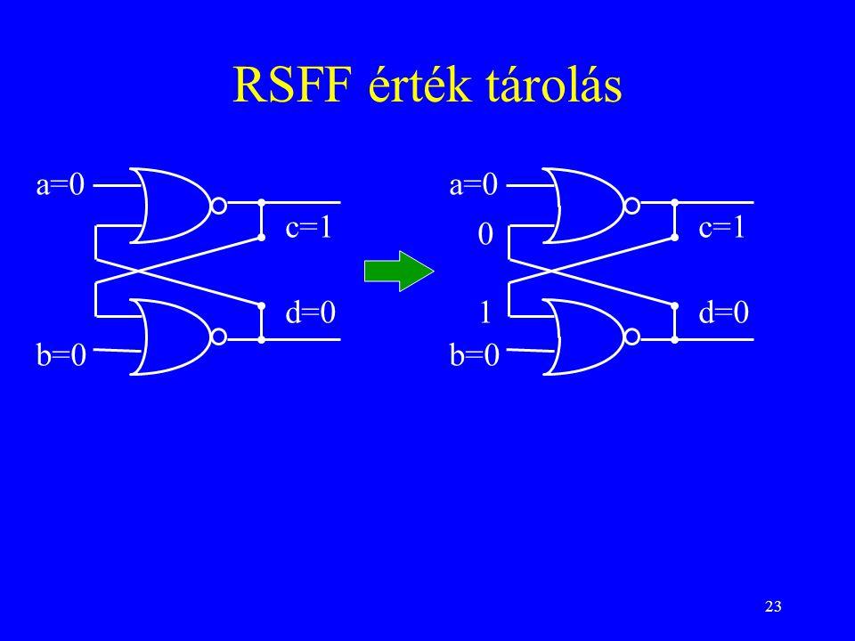 RSFF érték tárolás a=0 a=0 c=1 c=1 d=0 1 d=0 b=0 b=0