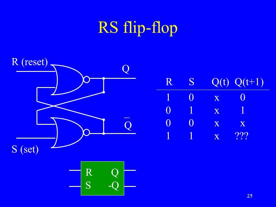 RS flip-flop R (reset) Q R S Q(t) Q(t+1) 1 0 x 0 0 1 x 1 0 0 x x
