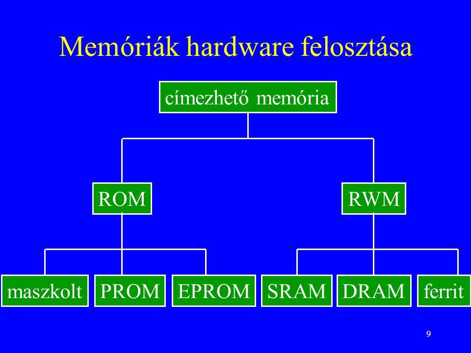 Memóriák hardware felosztása