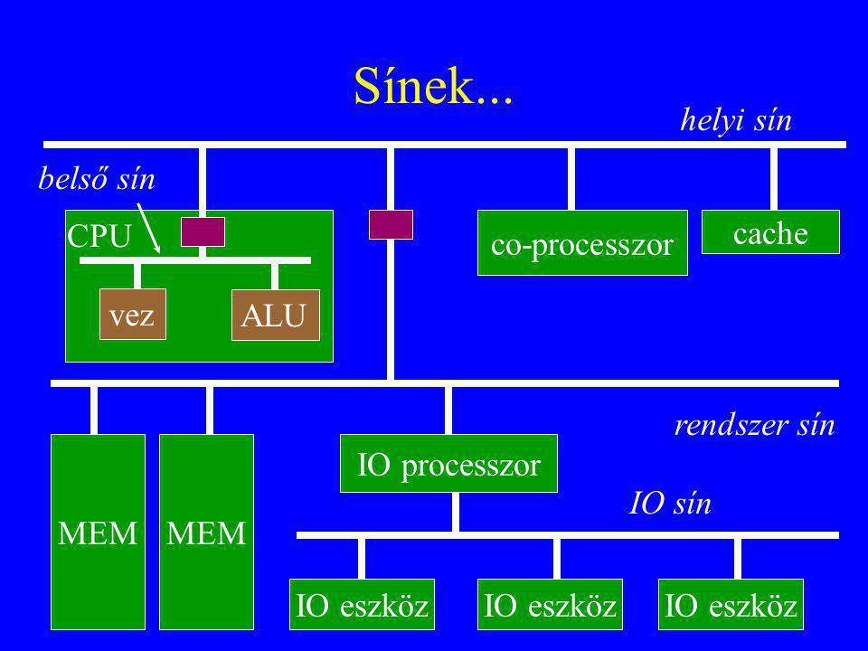 Sínek... helyi sín belső sín CPU co-processzor cache vez ALU