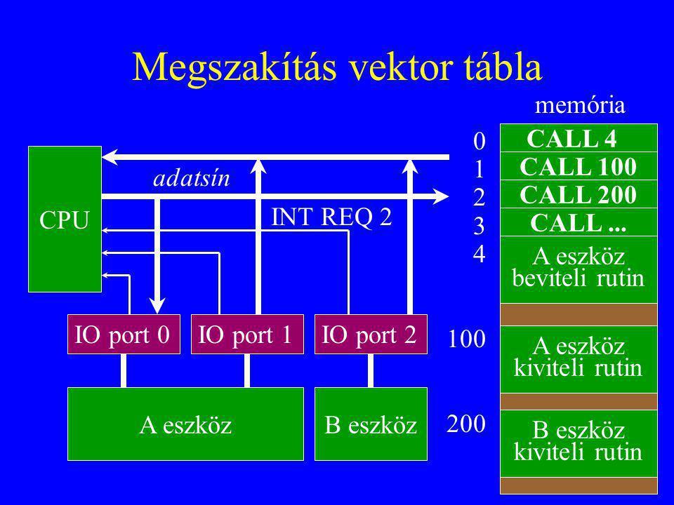 Megszakítás vektor tábla