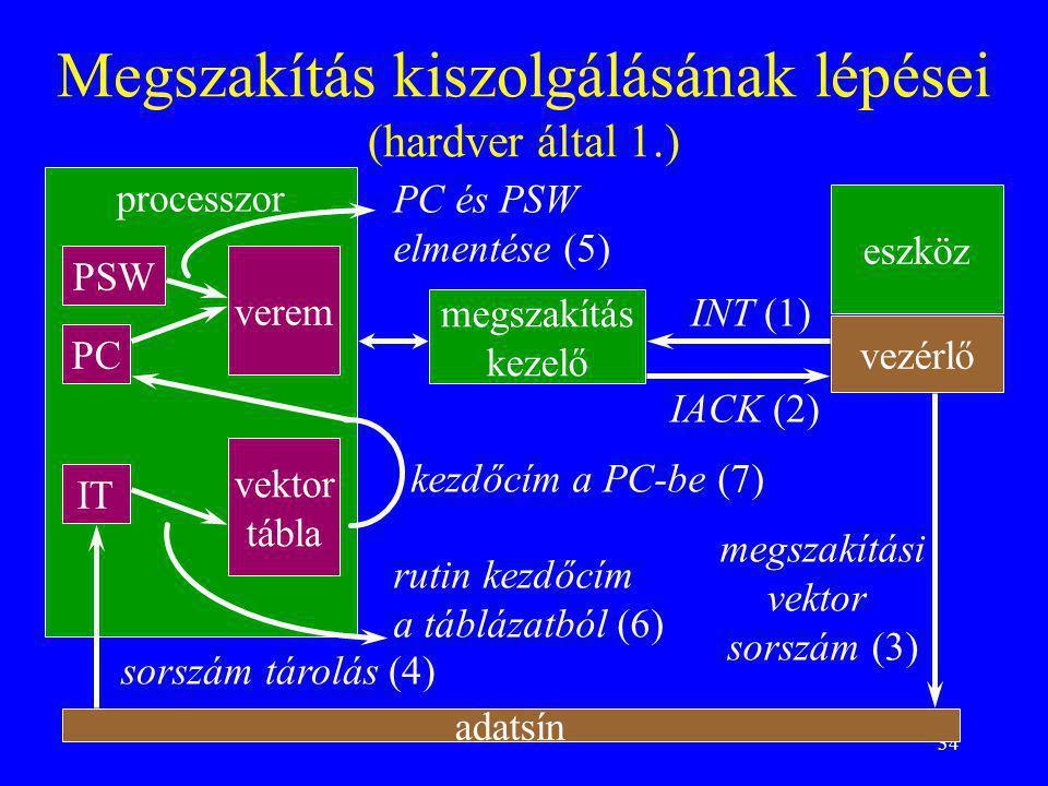 Megszakítás kiszolgálásának lépései (hardver által 1.)