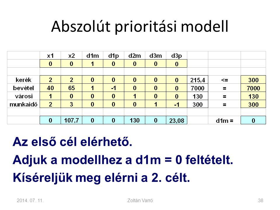 Abszolút prioritási modell