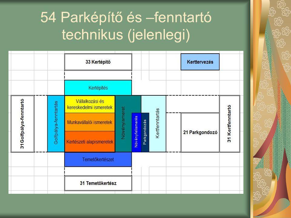 54 Parképítő és –fenntartó technikus (jelenlegi)