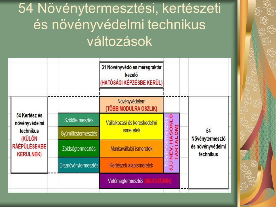 54 Növénytermesztési, kertészeti és növényvédelmi technikus változások