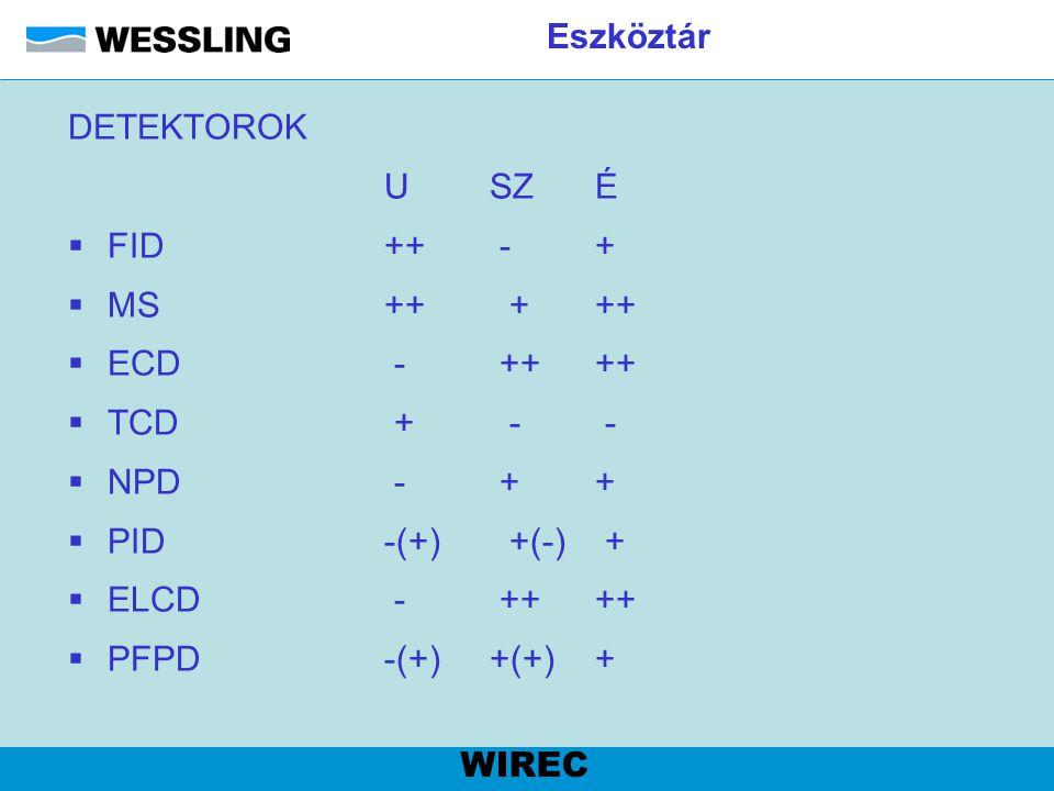 Eszköztár DETEKTOROK. U SZ É. FID ++ - + MS ++ + ++ ECD - ++ ++ TCD + - -