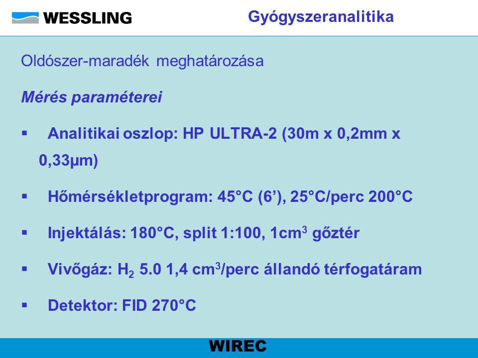 Gyógyszeranalitika Oldószer-maradék meghatározása. Mérés paraméterei. Analitikai oszlop: HP ULTRA-2 (30m x 0,2mm x 0,33µm)