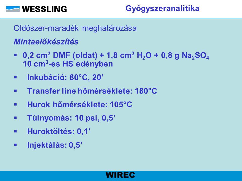 Gyógyszeranalitika Oldószer-maradék meghatározása. Mintaelőkészítés. 0,2 cm3 DMF (oldat) + 1,8 cm3 H2O + 0,8 g Na2SO4 10 cm3-es HS edényben.