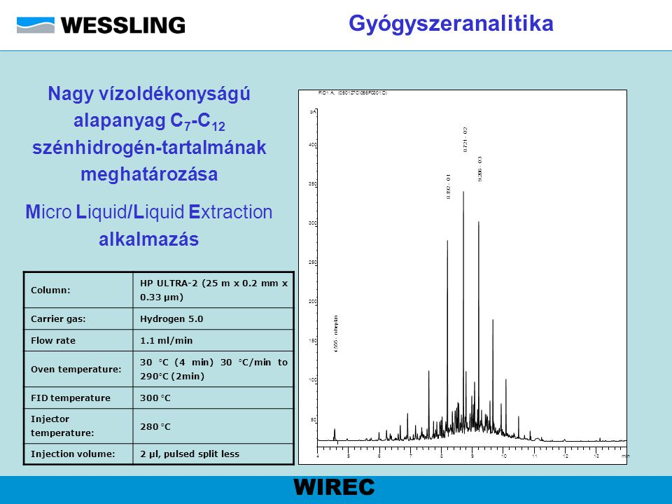 Micro Liquid/Liquid Extraction alkalmazás