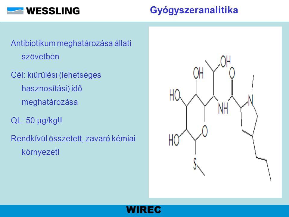 Gyógyszeranalitika WIREC Antibiotikum meghatározása állati szövetben
